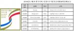 한국서비스진흥협회, 한국서비스품질우수기업인증현황 공고