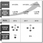 건국대 2018 전형서 '바른 입시' 유지…수시모집 61% 선발