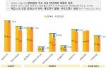 서울문화재단이 2015 서울시민 문화향유 실태조사 결과를 발표했다
