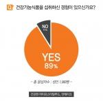 인테이크 설문조사 결과, 한국 성인 89%가 건강기능식품을 섭취한 경험이 있는 것으로 나타났다