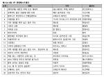 예스24 4월 3주 종합 베스트셀러 순위에서는 KBS 인기 드라마 태양의 후예의 태양의 후예 포토 에세이가 예약 판매만으로 새로운 1위에 올랐다