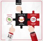 KT 스타트업 육성 강화를 위한 3대 지원 방향