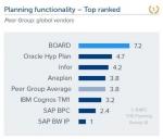 보드 인터내셔널, 플래닝 기능에서 최고 소프트웨어 순위 차지