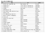 예스24 5월 2주 종합 베스트셀러 순위
