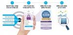시스포유아이앤씨가 국내 최초로 온라인 접객 마케팅 솔루션 서비스인 그루비를 19일부터 시작한다고 밝혔다