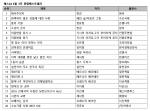 예스24 5월 3주 종합 베스트셀러 순위
