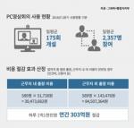 행정자치부 온-나라 PC영상회의 사용현황 화면