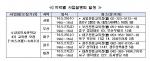 중기청, 소상공인사관학교 4기 교육생 모집