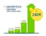2015년 씨엠종합건설 시공능력평가액 순위