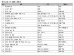 예스24 5월 4주 종합 베스트셀러 순위