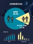 자미원한의원 수면장애 환자 통계