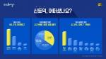 EBSlang의 토익목표달성(이하 토목달)은 신토익 응시생 161명을 대상으로 5월 29일부터 5일간 홈페이지를 통해 신토익 관련 설문조사를 진행했다