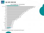 한국경제신뢰도가 26개국 중 24위로 나타났다