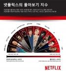 넷플릭스 몰아보기 지수 글로벌