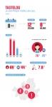테이스트로그 이용자 분석 인포그래픽