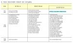 기관장 경영성과협약 이행실적 평가 결과(49명)