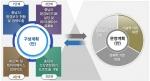 충남형 환경보건 DB 구축 방안(명형남, 충남리포트 제226호, 충남연구원)