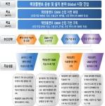 부산 BTP-동명대 조선해양 분야 알파고