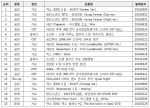 2016 상반기 예스24 종합 음반 순위 20 (2016.1.1~2016.06.28)