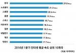 2016년 1분기 인터넷 평균 속도 상위 10개국