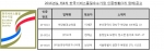 2016년도 제4차 한국서비스품질우수기업 인증현황(3개 업체) 공고
