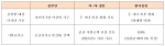 정부안, 여·야·정안, 한어총안 비교표