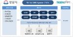 TG 1st UMS System 구성도