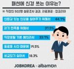 직장인 77% 회사에서 패션 신경 쓴다