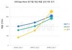 2016 iOS 앱스토어 게임 매출 상위 3위 국가