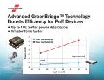페어차일드가 차세대 GreenBridge 시리즈 중 첫 번째 제품인 FDMQ8205로 GreenBridge 액티브 브리지 쿼드 MOSFET 기술 강화에 나섰다