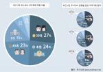 유스내비가 서울시 아동청소년 체험프로그램 현황 및 욕구 인포그래픽을 발표했다