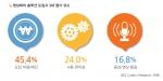 폴리콤 코리아가 한국IDG와 함께 기업 내 허들 룸의 현황과 활용도에 대한 설문조사 결과를 발표했다