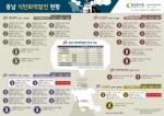 CNI 인포그래픽 충남 석탄화력발전 현황