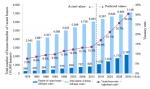 그림1: 일본의 총 주택 수, 빈집 수, 빈집 비율에 대한 기존 및 예측 수치. (출처) 기존 수치는 일본 총무성의 주택과 토지에 대한 통계 조사 자료, 예상 수치는 노무라종합연구소 자료.