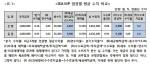 ISA MP 업권별 평균 수치 비교