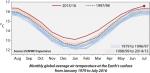 1979년 1월부터 2016년 7월, 월별 전 세계 지표면 평균 대기 온도(그래픽: 비즈니스 와이어 제공)