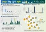 31일 충남연구원이 발행한 충청남도 지역별 온실가스 배출량 인포그래픽