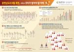 충남연구원 인포그래픽 22호 충청남도의 8월 폭염, 그리고 우리가 알아야 할 미래