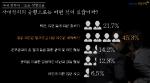 벼룩시장구인구직이 직장인 958명을 대상으로 사내정치에 대해 설문조사를 실시했다
