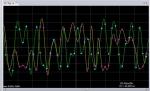 다른 WDM 채널상에서 상대적 시간차를 보이는 데이터 유형을 확인 할 수 있다