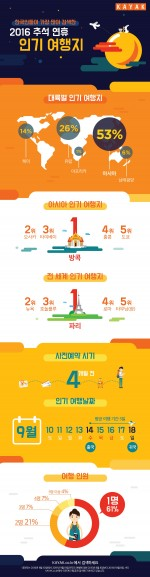세계를 선도하는 여행 검색 엔진 카약이 민족 최대의 명절 추석을 맞이하여 한국 여행객들이 어떤 방식으로 추석 연휴 여행을 계획하는지 분석했다