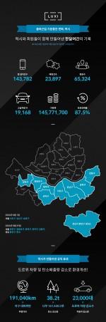 럭시가 8월 런칭 이후 한 달여간의 기록을 담은 인포그래픽을 공개했다