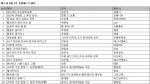 예스24 9월 2주 종합 베스트셀러 순위에서는 한국사 강사 설민석의 설민석의 조선왕조실록이 6주 연속 1위 기록을 달성했다