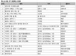 예스24 9월 3주 종합 베스트셀러 순위에서는 한국사 강사 설민석의 설민석의 조선왕조실록이 7주 연속 1위를 기록했다
