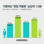 취업포털 잡코리아가 남녀직장인 1,921명을 대상으로 명절 우울증 경험에 대해 조사했다