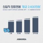 잡코리아 조사 결과, 신입직 희망연봉 '평균 2400만원'