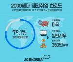 국내 취업시장이 어려운 가운데 해외 취업을 원하는 2030 세대들이 많은 것으로 나타났다