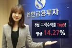 신한금융투자(대표이사 강대석)가 '8월 고객수익률 우수 직원 TOP5'를 선정하고 그 결과를 22일(목) 공개했다