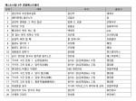 예스24 9월 4주 종합 베스트셀러 순위