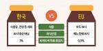 우리나라와 유럽연합의 GMO 표시 기준 비교